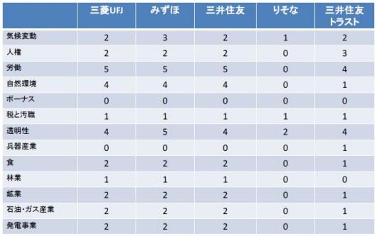 国内大手銀行5行のテーマ別評価結果(10 点満点)