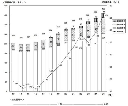 (参考)実雇用率と雇用されている障害者の数の推移(出典:厚生労働省)
