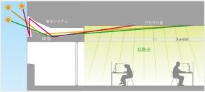 自然光を生かした採光システム