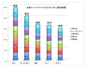 グリーンピース・ジャパンの公表資料より