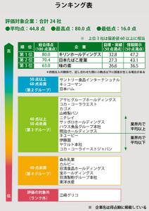 国内食品企業の温暖化対策ランキング(WWFジャパンのサイトから引用)