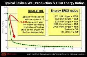 米ノースダコタ州・鉱物資源部によるhttps://srsroccoreport.com/the-coming-bust-of-the-great-bakken-oil-field
