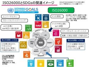 ISO26000とSDGsの関連イメージの図