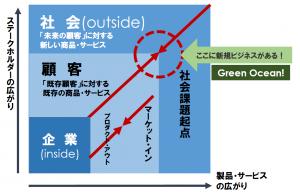 グリーンオーシャンのグラフ