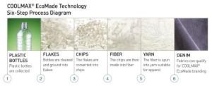 6つの段階を経て作られた繊維は、アパレル向けに開発されたものだ